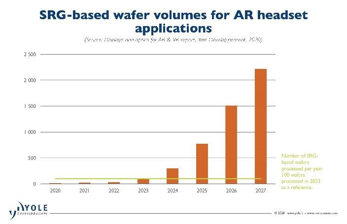 SRG based wafer volumes for AR headset applications