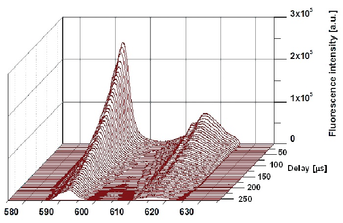 Figure 3. Development of the solvated Eu(III) emission band as function of the delay time, [Eu(III)] = 1.8·10-5 mol L-1 in 0.01 mol L-1 HClO4.
