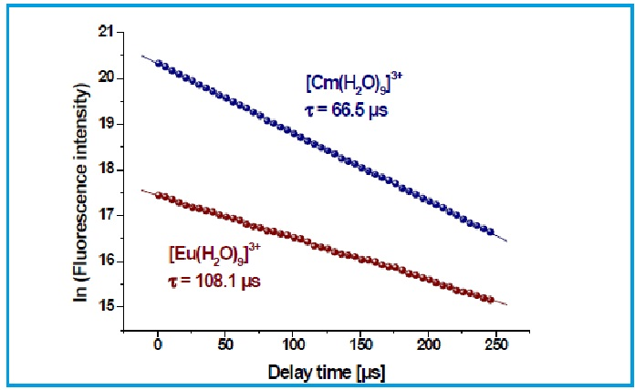 Figure 5. Decay of the fluorescence intensity of solvated Eu(III) and Cm(III) ions in 0.01 mol L-1 HClO4.