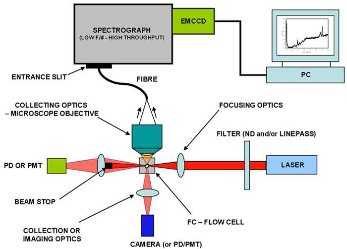 Figure 2: Schematic of Spectral Flow Cytometer