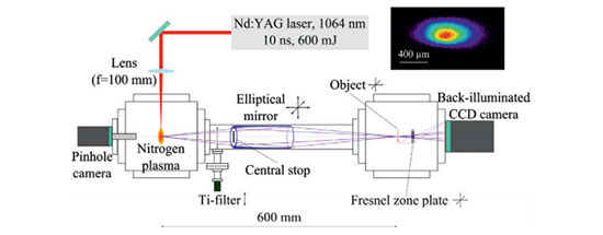 Soft x-ray microscopy using a table-top laser-induced plasma ... on