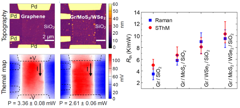 (top) Topography and (bottom) thermal maps of (left) graphene and (right) Gr/MoS2/WSe2 heterostructures; graph of Rth measured by Raman thermometry and SThM on different van der Waals heterostructures.