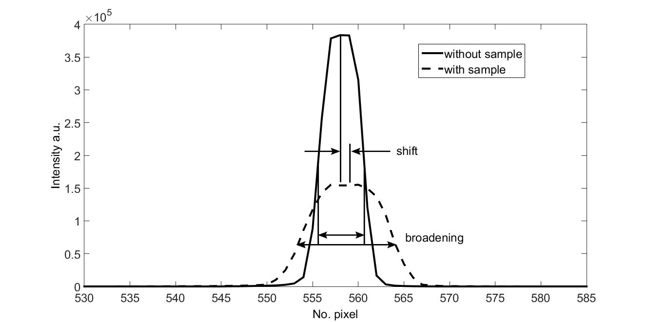 The cross section of the reference beam profile indicated by the gray bar