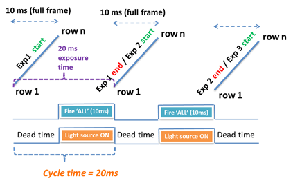Achieving 50 fps with Simulated Global Shutter, using the Fire ALL TTL output of the Zyla 4.2 to activate a pulsed light source during the non-transient phase of the Rolling shutter exposure cycle, resulting in 50% dead time