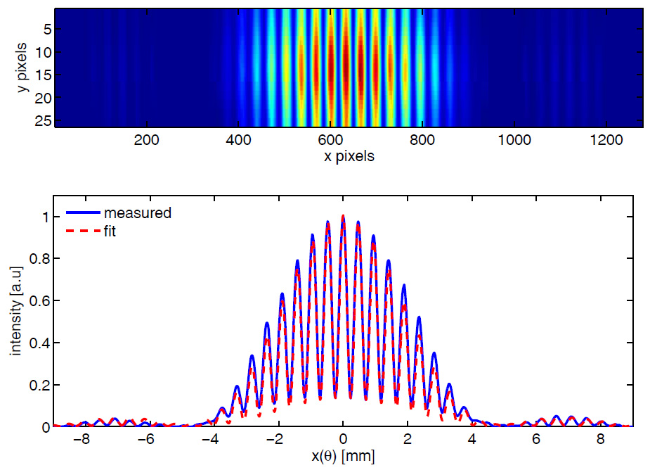 Interference fringes of CHG radiation from a double-slit experiment