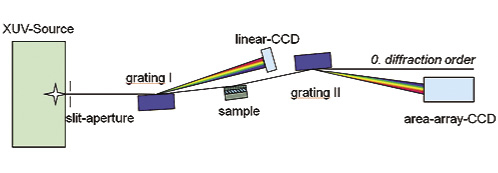 Fig. 1: Schematic of the grazing incidence XUV reflectometer (GIXUVR)