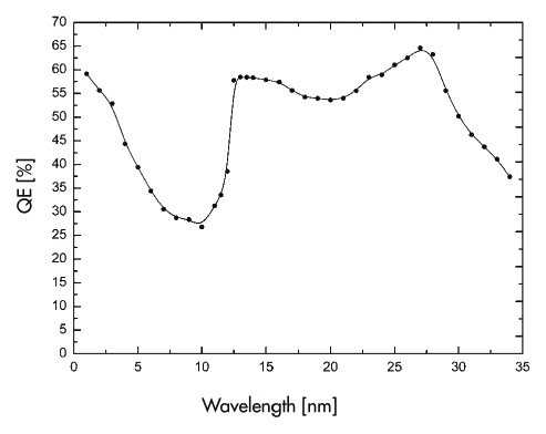 Fig. 4: Determined quantum efficiency of the Andor DX440-BN CCD detector from 1 nm to 34 nm wavelength