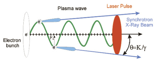 Schematic of the production of short X-ray pulses by betatron oscillation inside a plasma