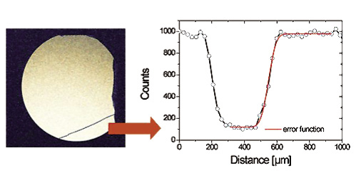 Determination of the X-ray source size by evaluating the shadow thrown by a narrow wire projected on the CCD