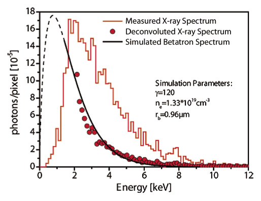 4 X-ray spectrum of the betatron source