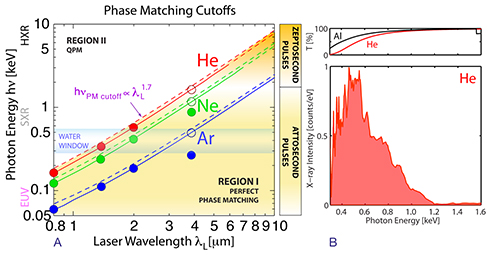 Predicted HHG full phase matching cutoffs as a function of the driving laser wavelength, below which bright HHG emission is possible