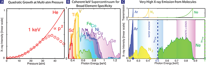 The experimental X-ray signal at 1 keV grows quadratically with pressure showing excellent coherent buildup in dense, 40 atm, gas pressures where the rescattering electron can encounter neutral atoms and ions