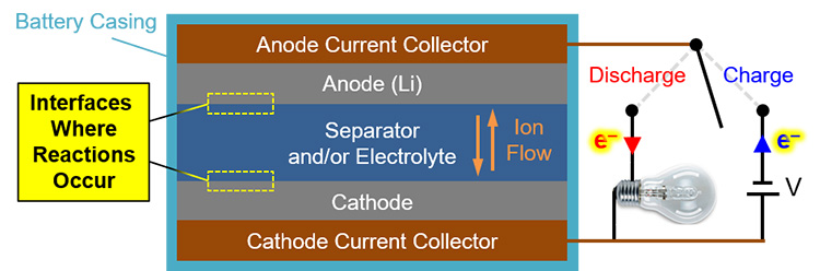 Shocking Revelations: What Happens Inside a Lithium Battery?