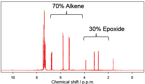 1H NMR spectrum of the organic phase (in CDCl3) after 14 hours