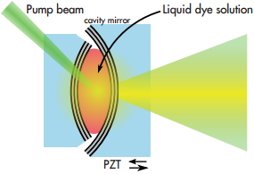 Dye-filled microcavity consisting of two spherically shaped high reflective dielectric mirrors