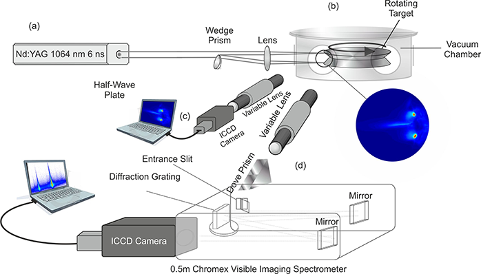 Experimental setup for the optical analysis of the interaction region between two laser produced plasmas components of the optical system