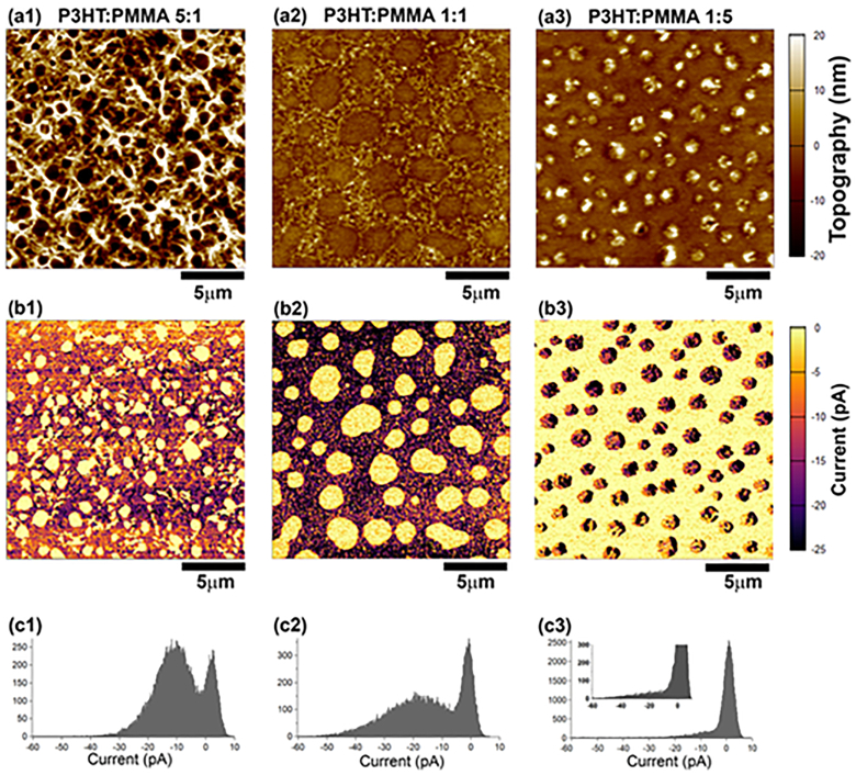 AFM topography and current images of 5:1, 1:1, and 1:5 blended films of P3HT:PMMA and histograms corresponding to the current images.