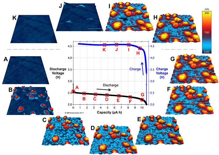 EC-AFM operando images of cathode interface during charge-discharge cycling