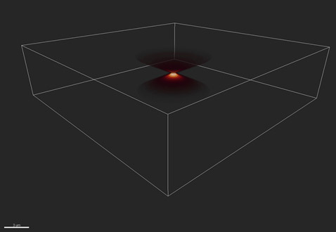 The distortion of a single point, or Point Spread Function (PSF), shown in 3D