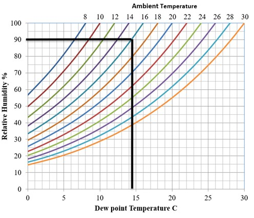 Dew point reference plot