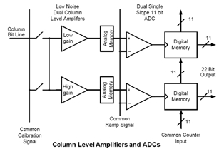 Dual Amplifier Dynamic Range