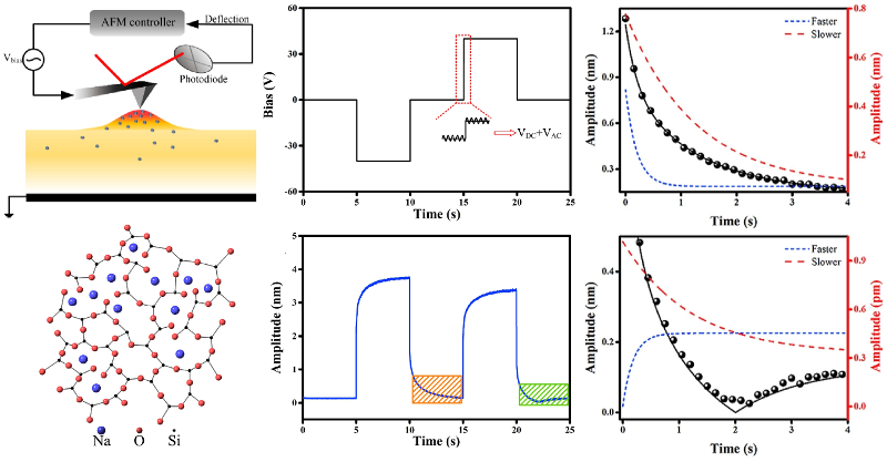 (left) Schematics of AFM experimental setup and soda-lime float glass microstructure; (middle) graphs of applied DC bias voltage and resulting system response; relaxation curves and their decomposition into faster and slower processes.