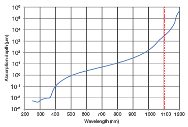 Absorption depth in Silicon at 300K as a function of incident photon wavelength