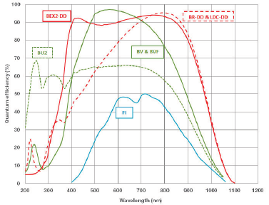 Typical QE performance at +25ºC of front-illuminated ('FI'), back-illuminated visible-optimized ('BV'), UV-enhanced backilluminated ('BU2'), back-illuminated deep-depletion CCDs with NIR AR-coating ('BR-DD') and broadband dual AR-coating ('BEX2-DD')