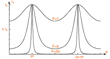 Influence of cavity Finesse on fringing sharpness and amplitude