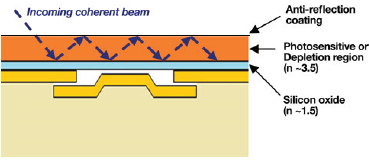 Back-illuminated, sensor and étalon cavity structure analogy