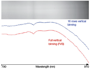 FVB spectra (red) and 16 rows high binned track spectra (blue) of a broadband tungsten source acquired with a back-illuminated deepdepletion CCD attached to a Shamrock 750 spectrograph