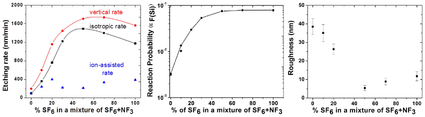 Graphs of etching rate, reaction probability, and surface roughness versus SF6 percent