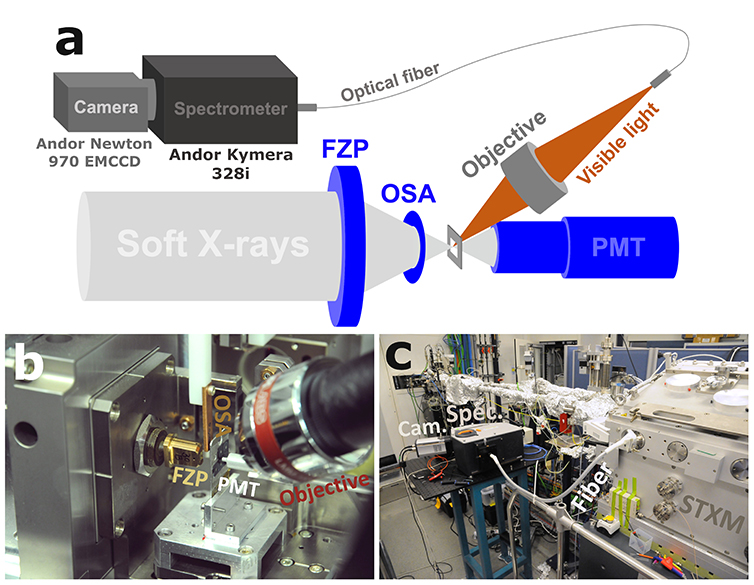 Figure 1: Schematic representation (a) and photographs (b, c) of the XEOL set-up as implemented in the STXM at the HERMES beamline at synchrotron SOLEIL.