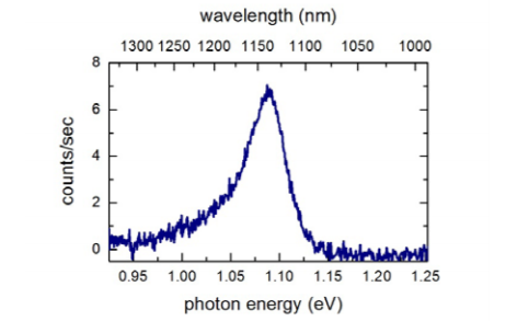 Figure 3: Photoluminescence of monolayer MoTe2.