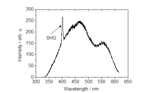 Figure 4 Spectrally resolved SHG signal from colloidal Au nanoparticles with a nominal size of 15 nm. For the excitation, laser pulses of 80 fs duration, a wavelength of 800 nm and a bandwidth of 10 nm FWHM were used. The intensity was detected under a scattering angle of 90°.
