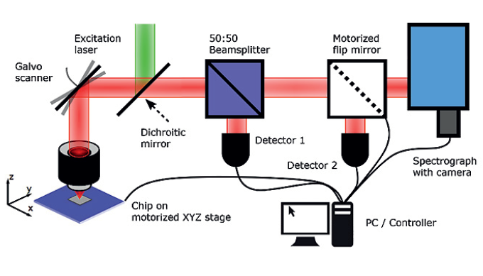 Figure 1: Confocal setup for automated device characterization: Excitation light (green) is directed over the dichroic mirror through the objective to the chip with photonic structures and emitter. The PL of the emitter is collected through the same objective, passes the dichroic mirror and is divided by the 50:50 beam splitter to detector 1 and the spectrograph. A flip mirror enables the analysis of the second order auto correlation function if inserted before the spectrometer.