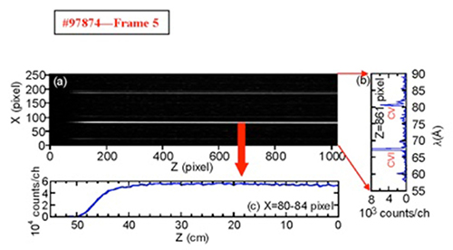 This example of a space-resolved EUV line image was taken from EUV spectrometer with a back-illuminated CCD