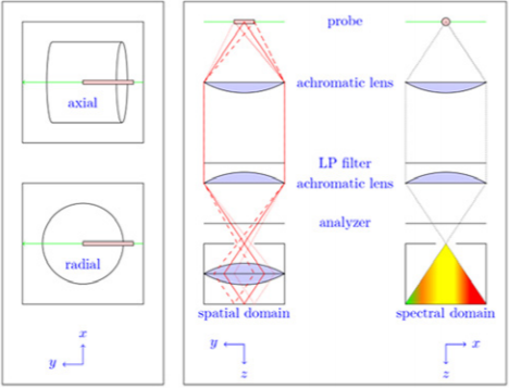 Figure 2: Illustration of simultaneous spatial and temporal measurements