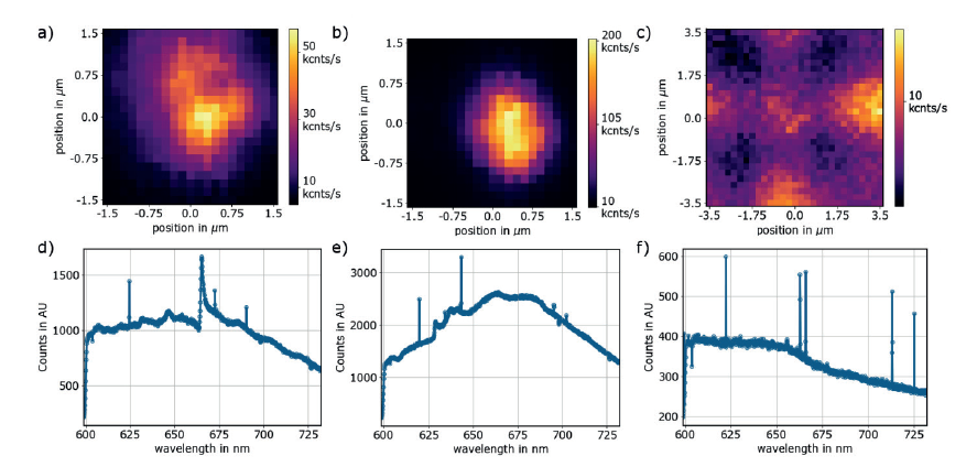 Figure 2: Photoluminescence maps a)-c) and spectra d)-f) of emitter-cavity devices from automated measurements: left: Single NV and cavity with resonance at 665 nm, center: two NV and cavity at 630 nm, right: No NV in cavity