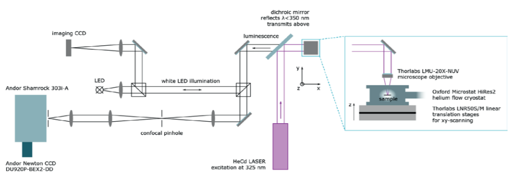 Fig. 2 – Schematic of the flexible and economical µ-PL setup for temperature dependent measurements in the UV-VIS spectral range.