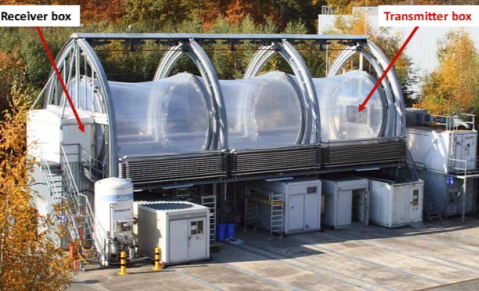Fig. 2: The Atmosphere Simulation Chamber SAPHIR is a tool for the quantitative experimental investigation of tropospheric chemistry under natural conditions. Design features: double-wall Teflon foil cylinder, 5 m diameter and 20 m length, 270 m3 volume. The optical path of the BBCEAS instruments runs along the central axis of the chamber.