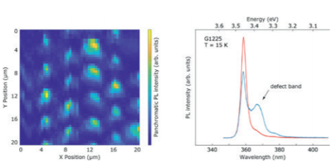 Fig. 3 – Low temperature micro-photoluminescence mapping of a GaN NC array (left). Two representative PL spectra of NCs with and without noticeable defect emission – most likely due to the presence of basal plane stacking faults (right).