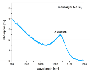 Figure 1: Absorption spectrum of monolayer MoTe<sub>2</sub>. The A exciton resonance is clearly visible at 1115 nm.