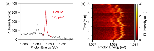 Figure 2. Photoluminescence spectrum of localized excitons.