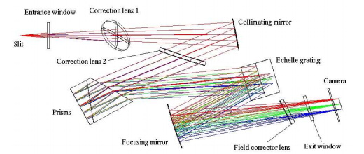 Optical layout of the Mechelle 5000 echelle spectrograph