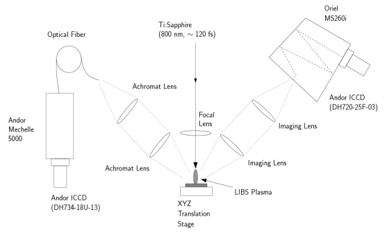 A schematic view of experimental setup. The plasma is observed simultaneously by both spectrometers at an angle of 45 degrees from the incident laser beam
