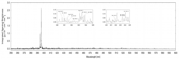 Mechelle spectra from Al2024 alloy, using a single 29 µJ, 800 nm pulse