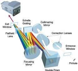 In the Andor Mechelle spectrograph the second dispersion element is a patented compound prism