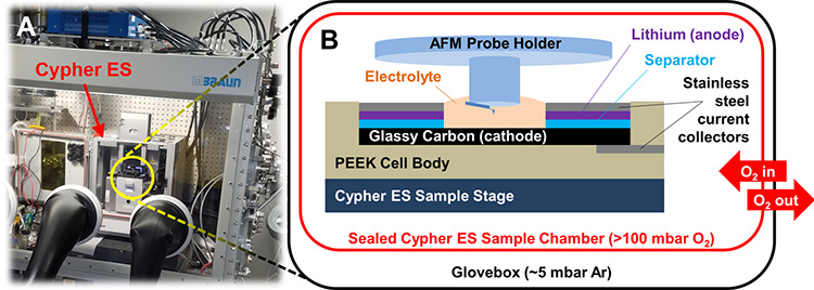 Lithium batter testing with a Cypher ES atomic force microscope in a glovebox