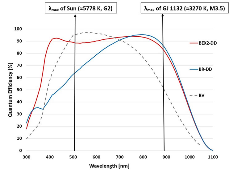 Quantum efficiency curves of the standard Silicon ('BV') and deep depletion ('BR-DD' and 'BEX2-DD') iKon-L sensor options